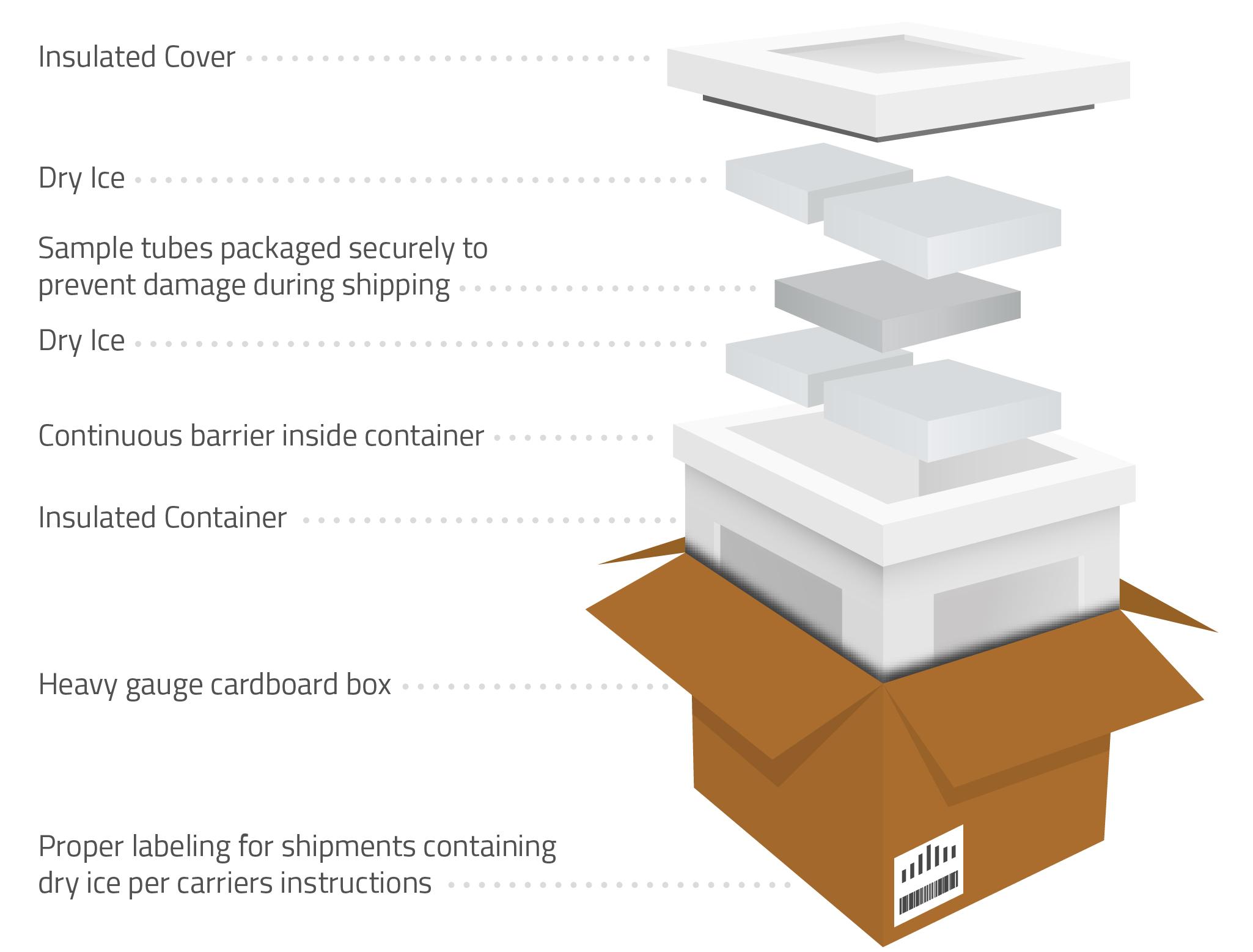 Shipping Samples